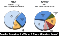 The city of Los Angeles currently imports about 86 percent of its water from sources more than 300 kilometers away through purchases from the Metropolitan Water District and via the LA Aqueduct. By 2035, imported supply is projected to drop to 57 percent.