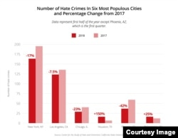 Percentage change in cities' hate crimes. (Center for the Study of Hate and Extremism, California State University)