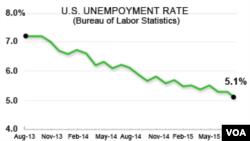 Penggangguran AS, Agustus 2015