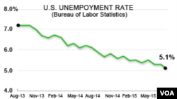 지난 2013년부터 8월 2015년 8월까지 미국 실업률 통계 도표.