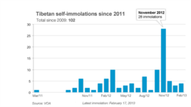 Tibetan self-immolations since March 2011.