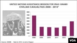 Civilne žrtve u Iraku u periodu od 2008. do kraja vagusta 2013. godine