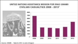 Iraq civilian casualties