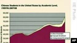 国际教育交流热潮创高峰