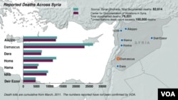 Syria, deaths from conflict, Oct. 17, 2013