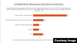 Survei Indikator mengungkap, mayoritas warga mendukung pemulihan ekonomi lewat UMKM. (Sumber: Indikator)