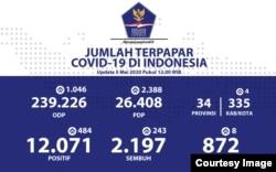 Update Infografis percepatan penanganan COVID-19 di Indonesia per tanggal 5 Mei 2020 Pukul 12.00 WIB. #BersatuLawanCovid19 (Foto: Twitter/ @BNPB_Indonesia)