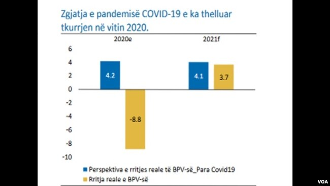 Vlerësimet e Bankës Botërore për Kosovën