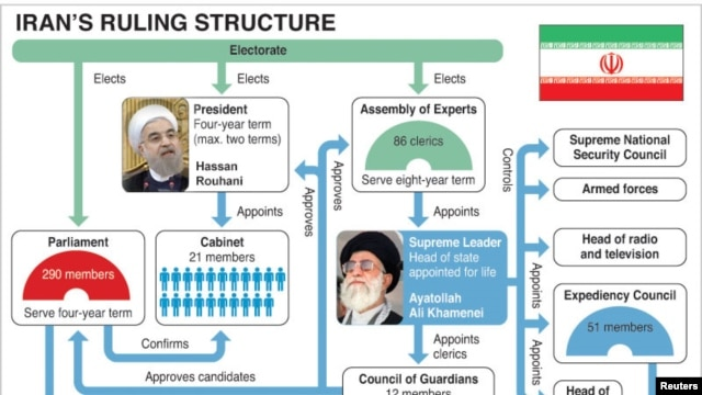 Iran's Ruling Structure