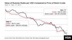 Value of Russian Ruble per USD Compared to Price of Brent Crude Sept. 9 – Nov. 17, 2014