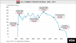 U.S. Combat Troops in Iraq, 2003-2011