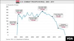 Quân số Mỹ ở Iraq, 2003-2011