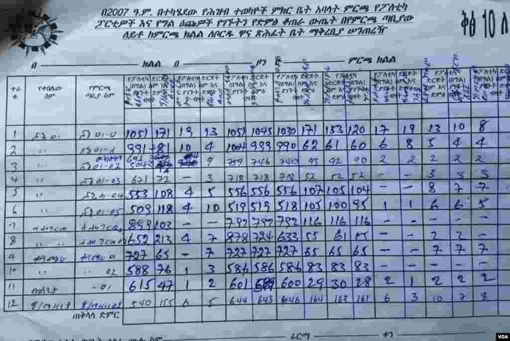 Shone (350kms South) Medrek chair Beyene Petros (2nd row) vs. Yoseph Daimo of EPRDF (1st row) ProvisionalResults