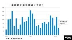 美国劳工统计局报告说,2013年3月份只有88000个新增就业岗位。