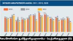 ეროვნული ანტიკორუფციული სისტემის შეფასებები: 2011, 2015, 2020.