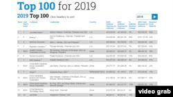 《國防新聞》本星期發表2019年全球國防公司100強排名,這是2001年以來該名單首次包括中國國防公司,其中8家進入前25名。