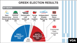 Greek election results, June 2012