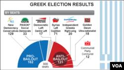 Greek election results, June 2012