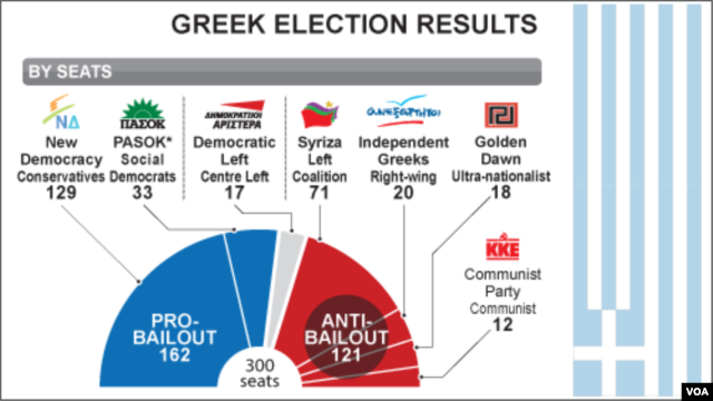 Greece election results, June 18, 2012