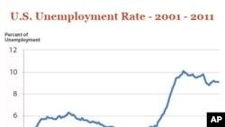 Растат пријавите за компензација заради невработеност
