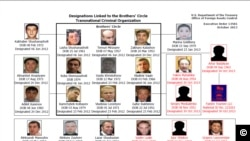 Designations Linked to the Brothers' Circle Transnational Criminal Organization