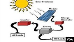 Gió và mặt trời tạo ra năng lượng thường được coi như năng lượng sạch, không giống như năng lượng được tạo ra bằng than