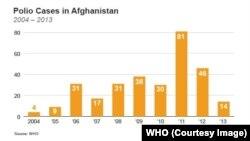 موارد پولیو در افغانستان در دو سال گذشته کاهش چشمگیری داشته است.