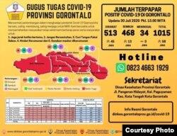umlah terpapar posifit Covid-19 di Gorontalo per 30 Juli 2020. (Foto: Dinas Kesehatan Gorontalo/Facebook)