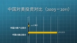 """中国在美投资—""""潜在的特洛伊木马""""?"""