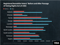 Chart: Increase in nonwhite Voters Before and After 1965 Voting Rights Act