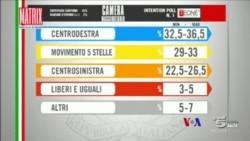 2018-03-05 美國之音視頻新聞: 意大利民調顯示無政黨在選舉佔絕對優勢