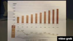 台灣國防部星期二公佈每兩年出版一次的國防報告書,圖示中共今年投放高額國防軍費。(視頻截圖)