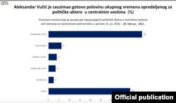 Rezultati analize organizacije CRTA o zastupljenosti stranaka i političara u informativnim emisijama televizija sa nacionalnom pokrivenošću, 7. marta 2021.