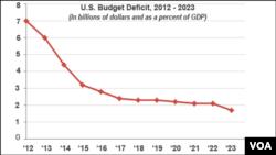 U.S. Deficit, 2012 - 2023