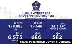 Data lengkap tentang distribusi koronal di Indonesia. (Foto: Kesederhanaan / Covid-19 Satgas Penanganan)
