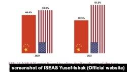 Đa số người ASEAN trả lời khảo sát rằng họ chọn đứng cùng phe với Mỹ thay vì chọn TQ.