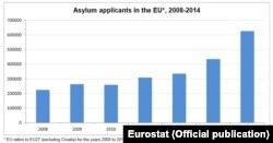 Credit: Eurostat