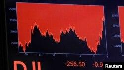 Junto al Dow Jones (en la imagen) el S&P 500 fue otro de los promedios importantes de Wall Street que cayeron el miércoles por temor de los inversores a una regresión a la pandemia de coronavirus.
