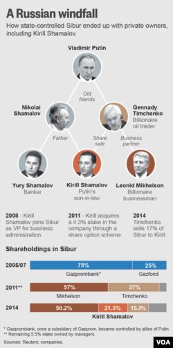 路透社报道中讲述普京与老沙马洛夫,和小沙马洛夫兄弟,以及季姆琴科等人的关系。(美国之音白桦拍摄)