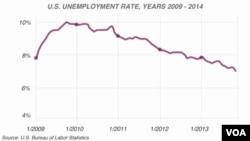 Grafik tingkat pengangguran di Amerika pada dari tahun 2009 hingga akhir tahun 2013. Hari Jumat (6/12/2013) pemerintah Amerika mengumumkan bahwa tingkat pengangguran di Amerika saat ini mencapai titik terendah.