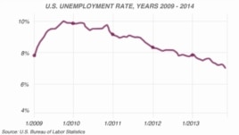 SHBA: Papunësia në nivelin më të ulët që prej 5 vjetësh
