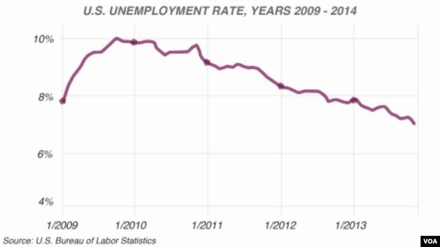 U.S. unemployment rate, 2009-2013