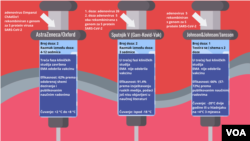 Poređenje adenovirusnih vakcina
