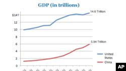 ผลสำรวจชี้คนอเมริกันเกินครึ่งเชื่อว่าจีนคือเบอร์หนึ่งของโลกในทางเศรษฐกิจ