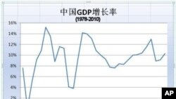 1978年到2010年中国GDP增长率