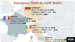 La deuda de Grecia es equivalente al 166% del Producto Interno Bruto (PIB) de la nación. Gerald Hanweck, profesor de finanzas de la Universidad de la Universidad George Mason, dice que la deuda de Grecia en relación al PIB representa un problema porque l
