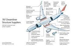 787 Dreamliner, Parts Suppliers