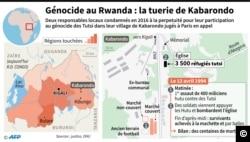 Carte du génocide de 1994 au Rwanda et zoom et données sur le massacre de Kabarondo