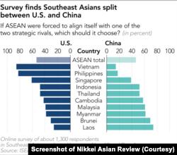 Đồ thị do Nikkei Asian Review thực hiện dựa trên dữ liệu khảo sát của Viện nghiên cứu Đông Nam Á ISEAS-Yusof Ishak.
