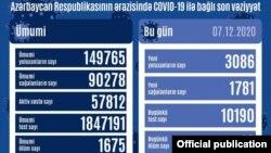 Dekabrın 7-də koronavirus statistikası
